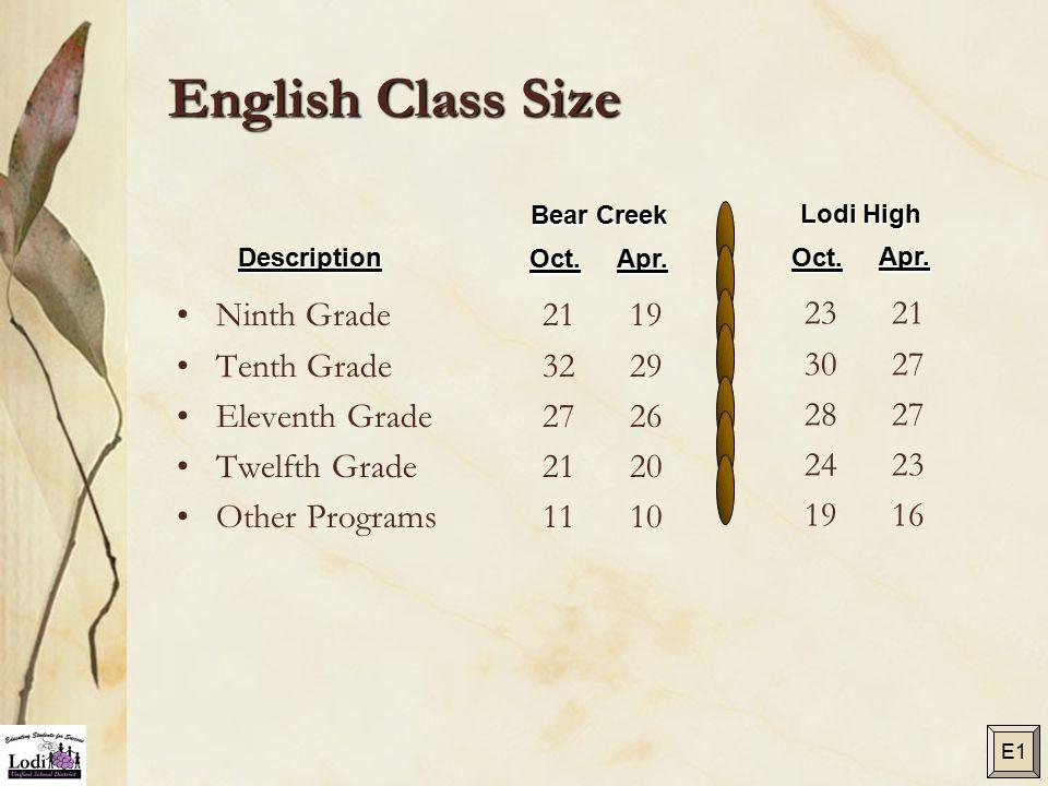 English Class Size Ninth Grade Tenth Grade Eleventh Grade Twelfth Grade Other Programs 21 32 27 21 11 19 29 26 20 10 Bear Creek Description Oct.