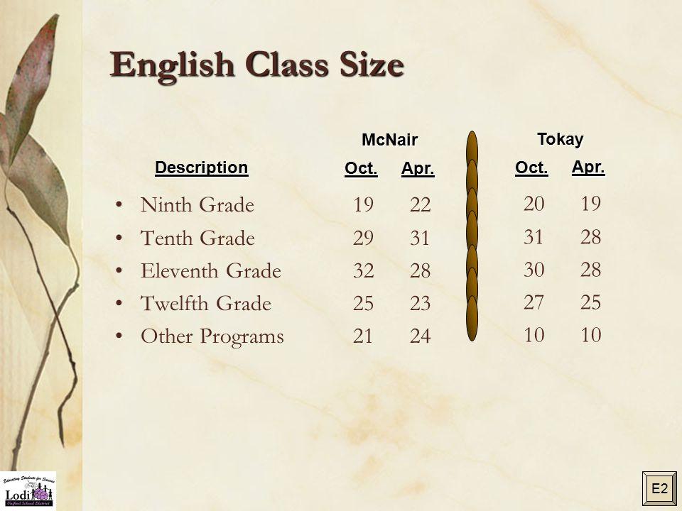 English Class Size Ninth Grade Tenth Grade Eleventh Grade Twelfth Grade Other Programs 19 29 32 25 21 22 31 28 23 24 McNair Description Oct.