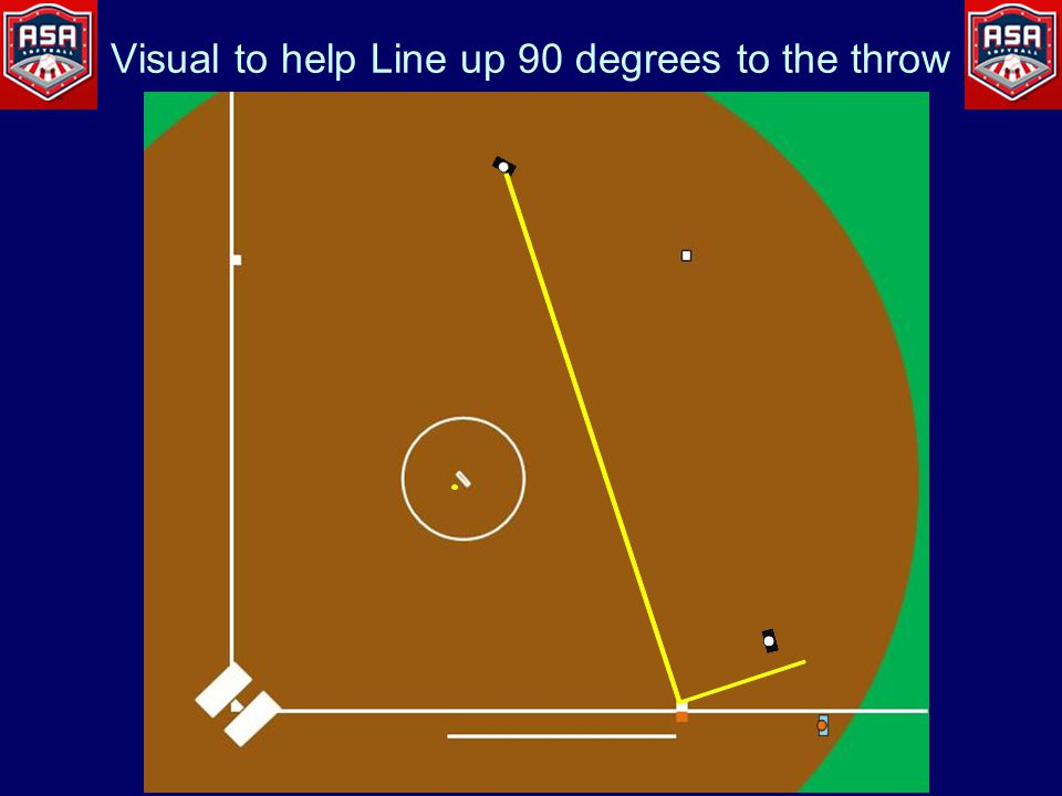 Visual to help Line up 90 degrees to the throw