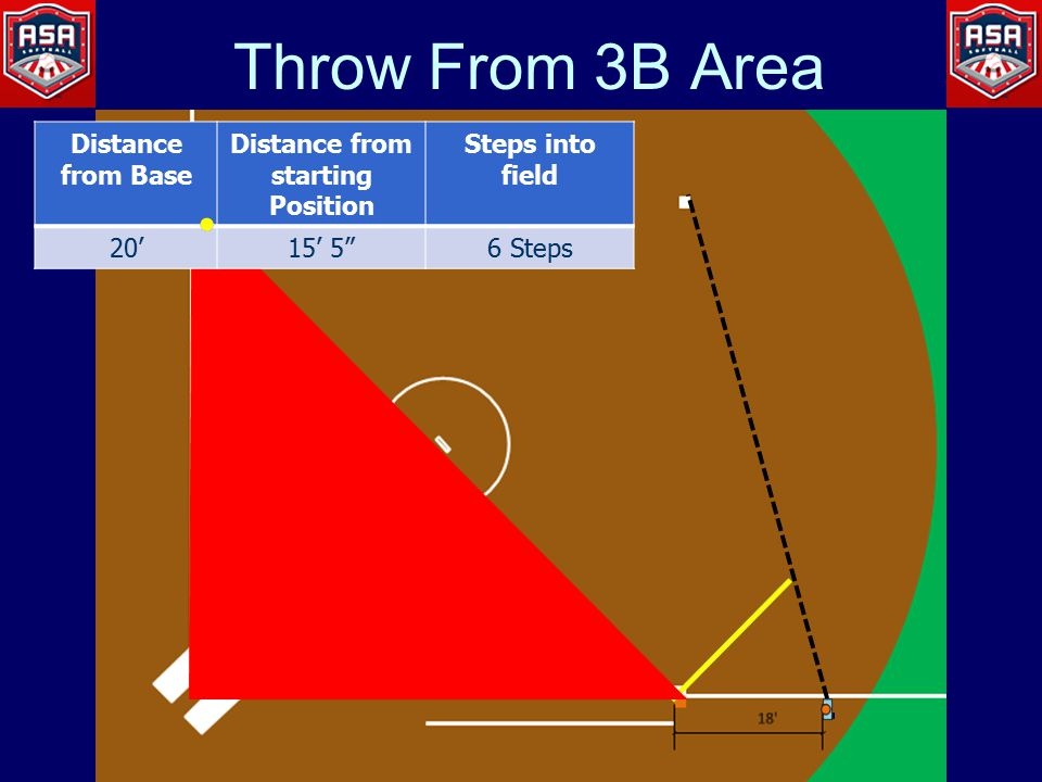Throw From 3B Area Distance from Base Distance from starting Position Steps into field 20'15' 5 6 Steps