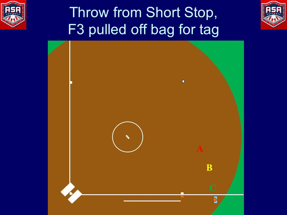 Throw from Short Stop, F3 pulled off bag for tag A B C
