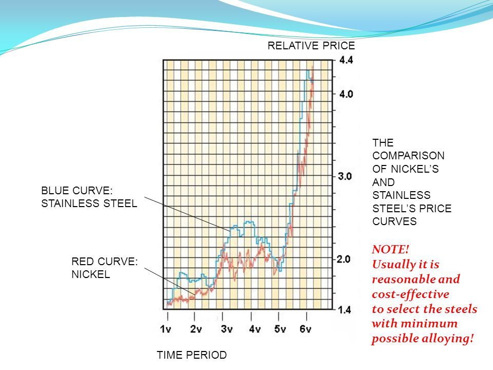 BLUE CURVE: STAINLESS STEEL RED CURVE: NICKEL THE COMPARISON OF NICKEL'S AND STAINLESS STEEL'S PRICE CURVES TIME PERIOD RELATIVE PRICE NOTE.