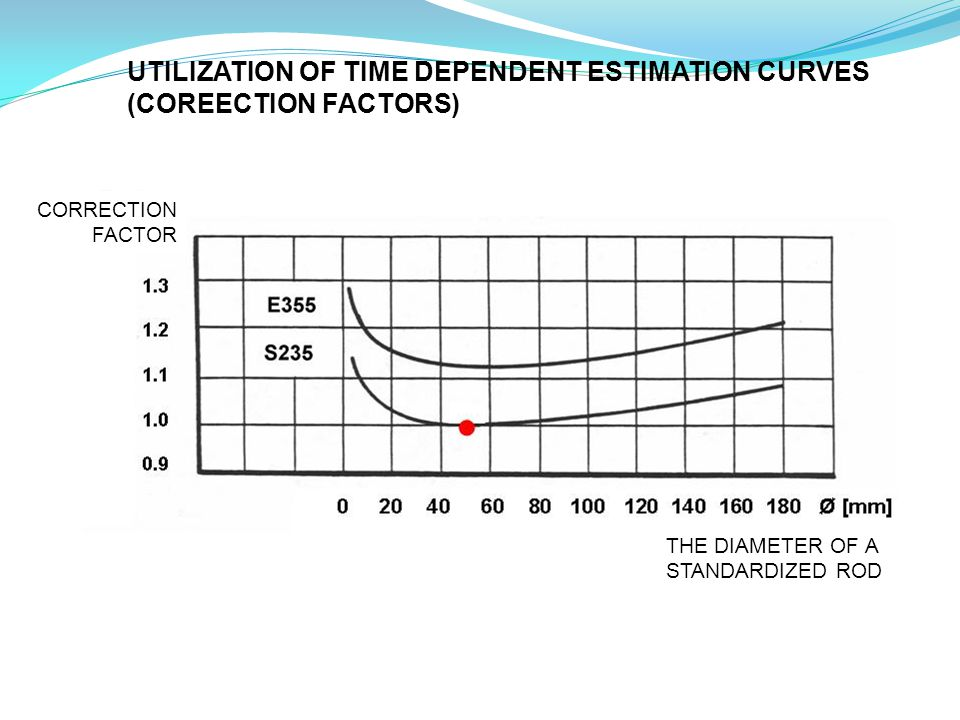 CORRECTION FACTOR THE DIAMETER OF A STANDARDIZED ROD UTILIZATION OF TIME DEPENDENT ESTIMATION CURVES (COREECTION FACTORS)