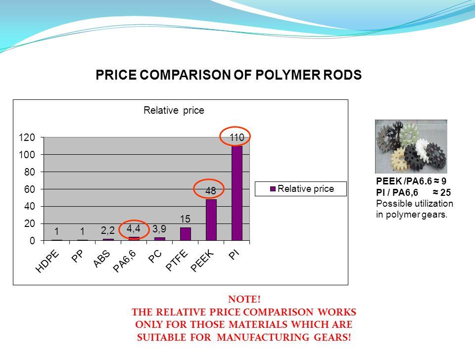 PEEK /PA6.6 ≈ 9 PI / PA6,6 ≈ 25 Possible utilization in polymer gears.