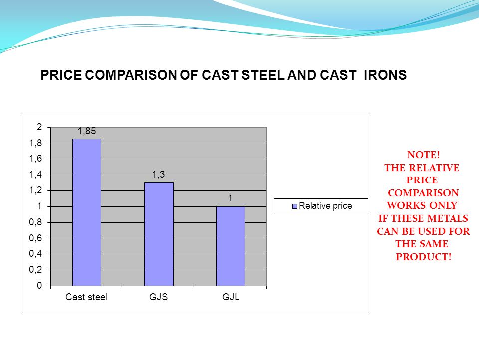 PRICE COMPARISON OF CAST STEEL AND CAST IRONS NOTE.