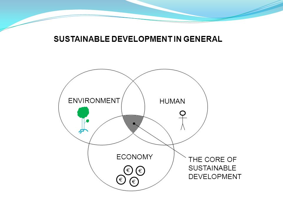 THE CORE OF SUSTAINABLE DEVELOPMENT ENVIRONMENT HUMAN ECONOMY SUSTAINABLE DEVELOPMENT IN GENERAL € € € €