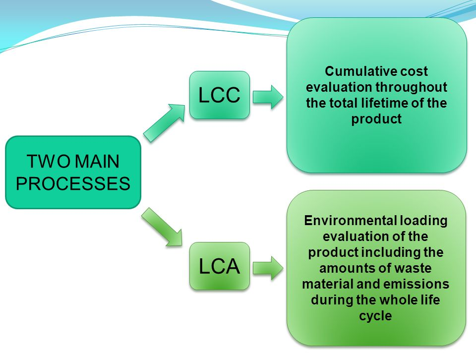 LCA LCC TWO MAIN PROCESSES Cumulative cost evaluation throughout the total lifetime of the product Environmental loading evaluation of the product including the amounts of waste material and emissions during the whole life cycle