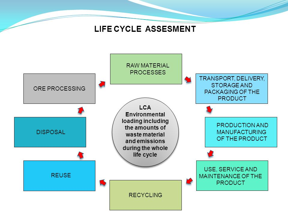 LCA Environmental loading including the amounts of waste material and emissions during the whole life cycle DISPOSAL RECYCLING USE, SERVICE AND MAINTENANCE OF THE PRODUCT TRANSPORT, DELIVERY, STORAGE AND PACKAGING OF THE PRODUCT PRODUCTION AND MANUFACTURING OF THE PRODUCT REUSE ORE PROCESSING RAW MATERIAL PROCESSES LIFE CYCLE ASSESMENT