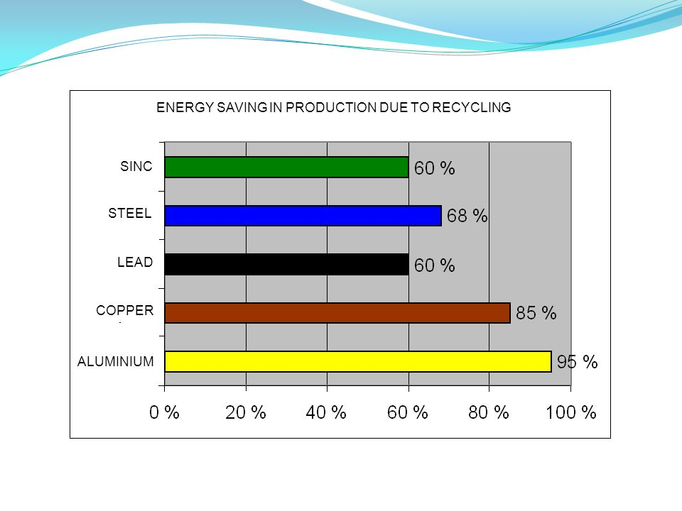 SINC STEEL LEAD COPPER ALUMINIUM ENERGY SAVING IN PRODUCTION DUE TO RECYCLING