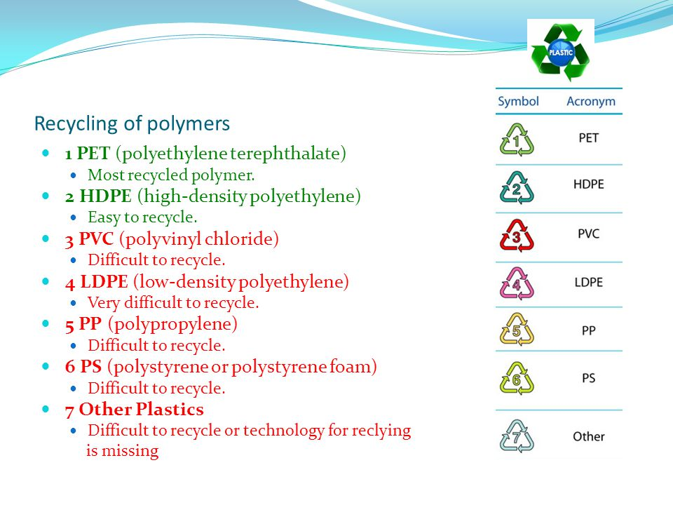 Recycling of polymers 1 PET (polyethylene terephthalate) Most recycled polymer.