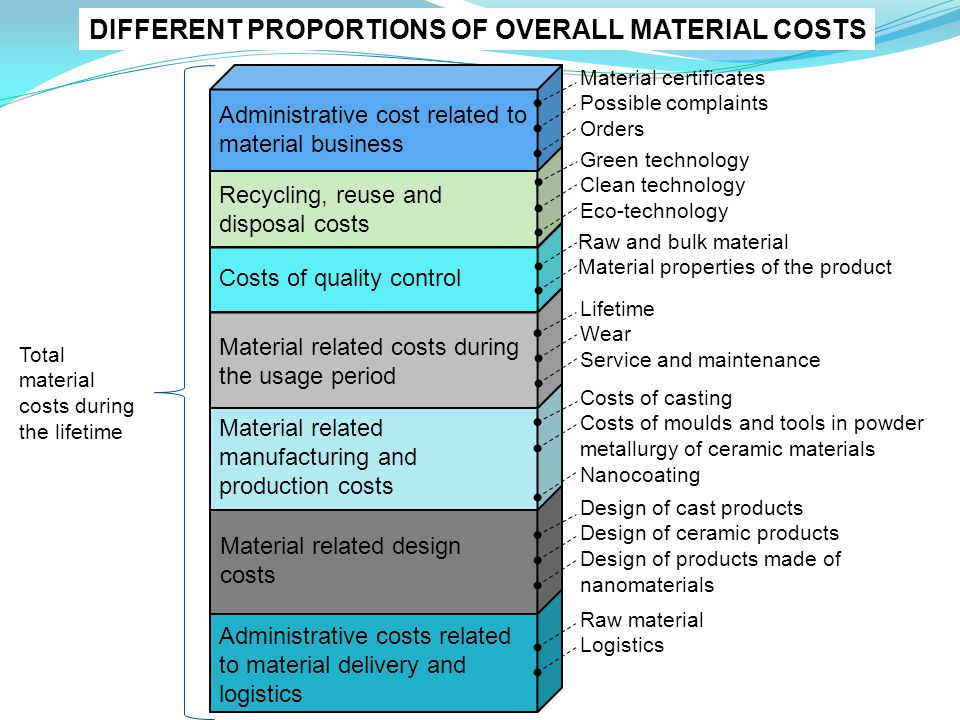 Material certificates Possible complaints Orders Green technology Clean technology Eco-technology Raw and bulk material Material properties of the product Lifetime Wear Service and maintenance Raw material Logistics Administrative cost related to material business Recycling, reuse and disposal costs Costs of quality control Material related costs during the usage period Material related manufacturing and production costs Material related design costs Administrative costs related to material delivery and logistics Design of cast products Design of ceramic products Design of products made of nanomaterials Costs of casting Costs of moulds and tools in powder metallurgy of ceramic materials Nanocoating Total material costs during the lifetime DIFFERENT PROPORTIONS OF OVERALL MATERIAL COSTS