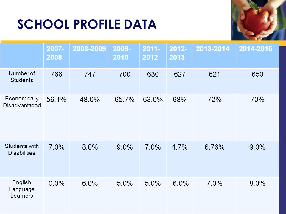 SCHOOL PROFILE DATA 2007- 2008 2008-20092009- 2010 2011- 2012 2012- 2013 2013-20142014-2015 Number of Students 766747700630627621650 Economically Disadvantaged 56.1%48.0%65.7%63.0%68%72%70% Students with Disabilities 7.0%8.0%9.0%7.0%4.7%6.76%9.0% English Language Learners 0.0%6.0%5.0% 6.0%7.0%8.0%
