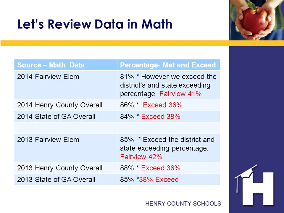 Let's Review Data in Math Source – Math DataPercentage- Met and Exceed 2014 Fairview Elem81% * However we exceed the district's and state exceeding percentage.
