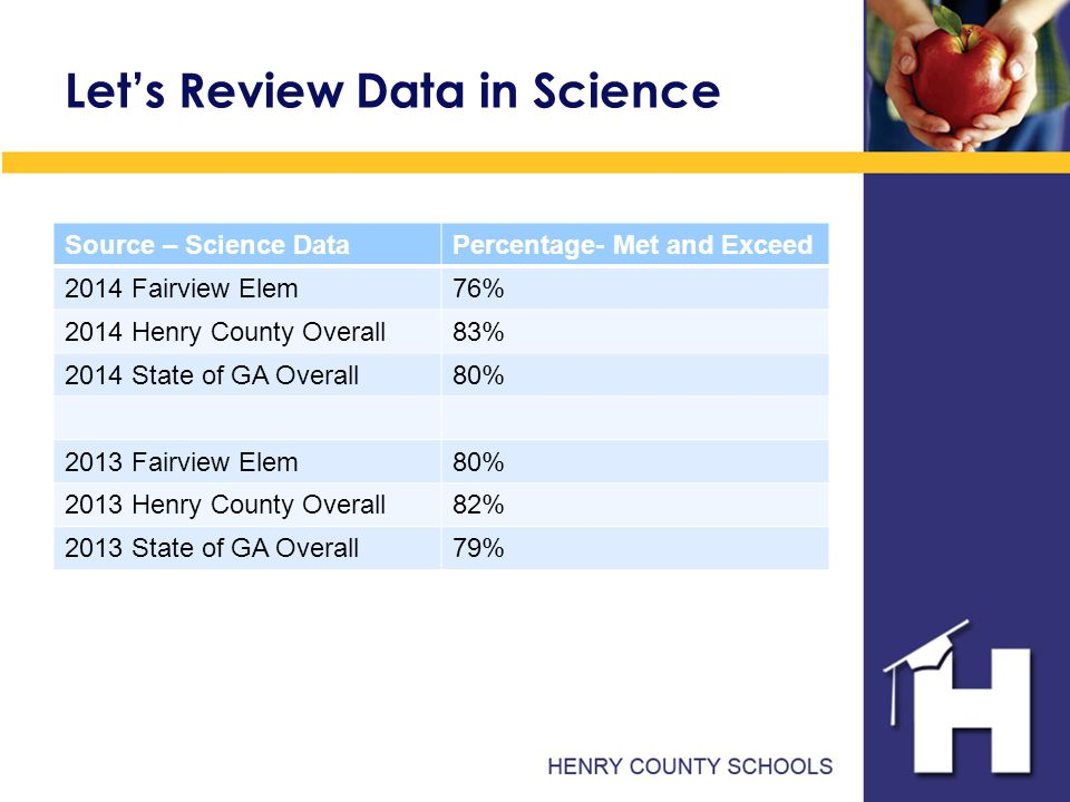 Let's Review Data in Science Source – Science DataPercentage- Met and Exceed 2014 Fairview Elem76% 2014 Henry County Overall83% 2014 State of GA Overall80% 2013 Fairview Elem80% 2013 Henry County Overall82% 2013 State of GA Overall79%