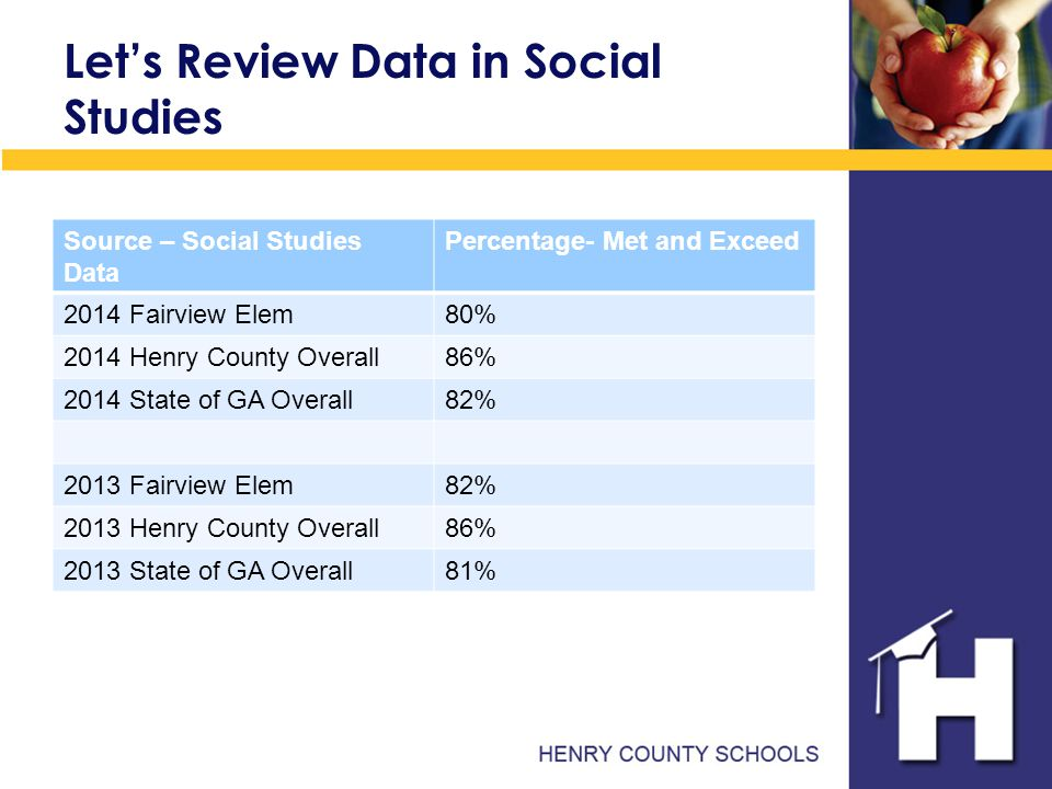 Let's Review Data in Social Studies Source – Social Studies Data Percentage- Met and Exceed 2014 Fairview Elem80% 2014 Henry County Overall86% 2014 State of GA Overall82% 2013 Fairview Elem82% 2013 Henry County Overall86% 2013 State of GA Overall81%