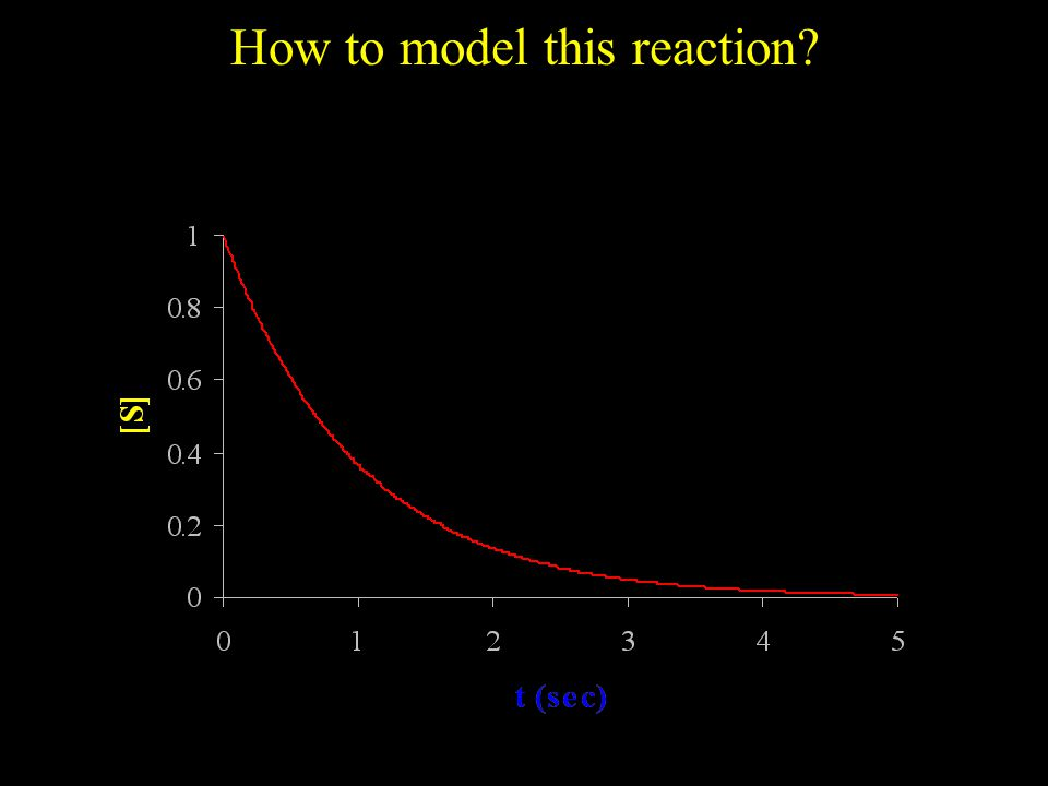 How to model this reaction
