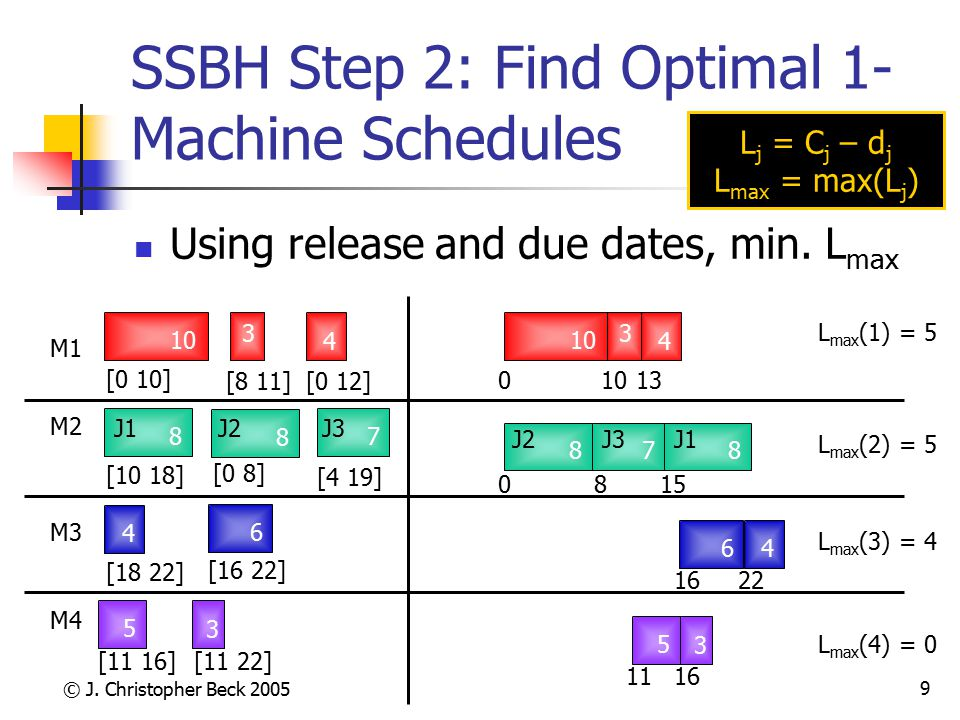 © J. Christopher Beck 2005 9 SSBH Step 2: Find Optimal 1- Machine Schedules Using release and due dates, min. L max [16 22] M1 M2 M3 10848 3 56 4 7 3