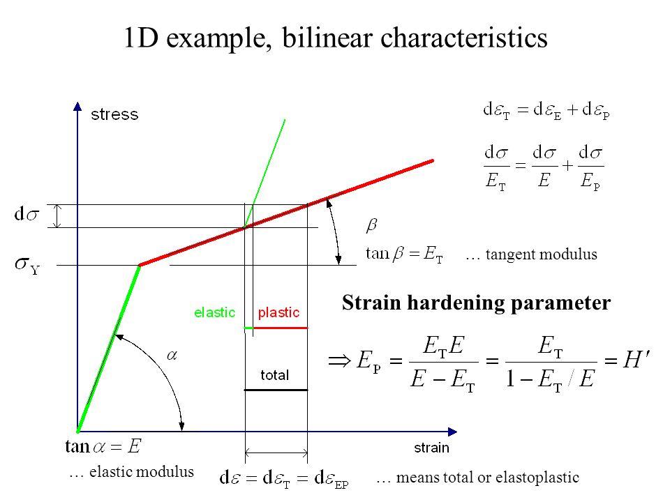 1D example, bilinear characteristics Strain hardening parameter … means total or elastoplastic … elastic modulus … tangent modulus