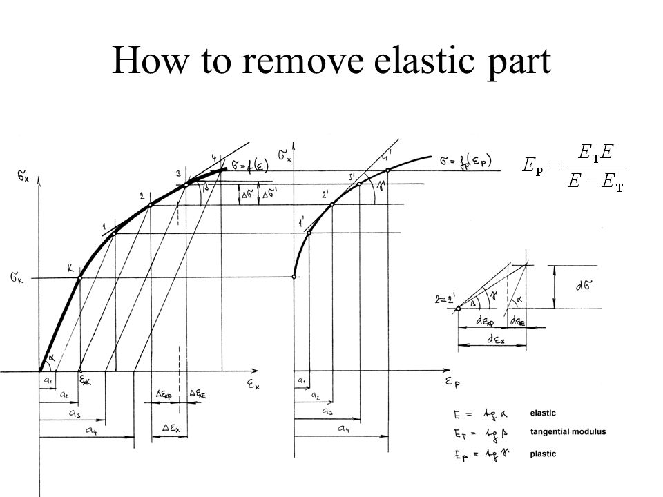 How to remove elastic part