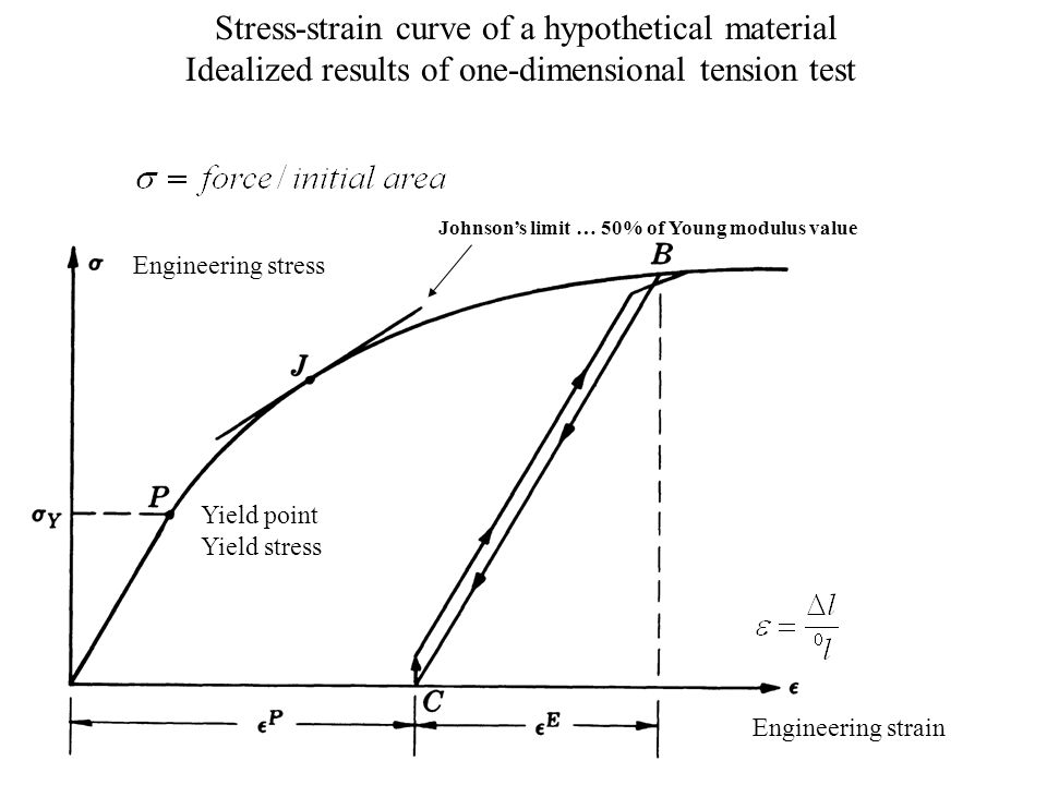 Stress-strain curve of a hypothetical material Idealized results of one-dimensional tension test Engineering stress Engineering strain Yield point Yie
