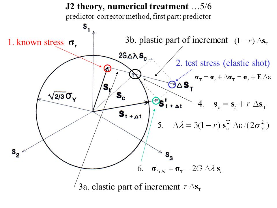 J2 theory, numerical treatment …5/6 predictor-corrector method, first part: predictor 1. known stress 2. test stress (elastic shot) 3a. elastic part o