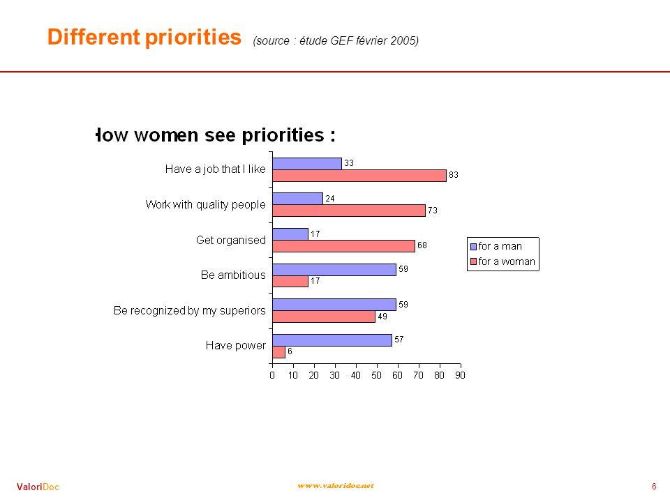 6 ValoriDoc www.valoridoc.net Different priorities (source : étude GEF février 2005)