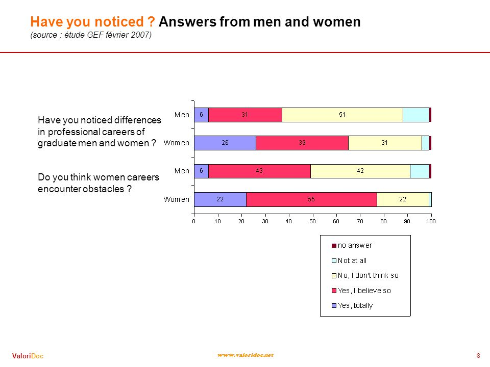 8 ValoriDoc www.valoridoc.net Have you noticed ? Answers from men and women (source : étude GEF février 2007) Have you noticed differences in professi
