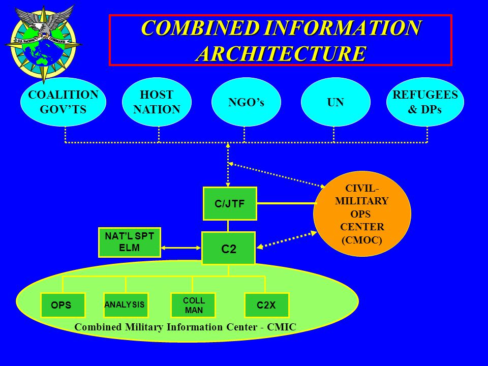 COMBINED INFORMATION ARCHITECTURE COLL MAN C2X C2 NAT'L SPT ELM OPS ANALYSIS C/JTF CIVIL- MILITARY OPS CENTER (CMOC) COALITION GOV'TS HOST NATION NGO'sUN REFUGEES & DPs Combined Military Information Center - CMIC