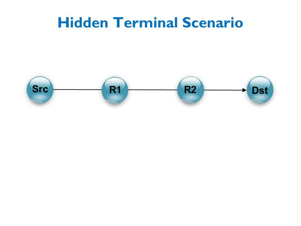 C C CC Hidden Terminal Scenario R1 R2 Src Dst