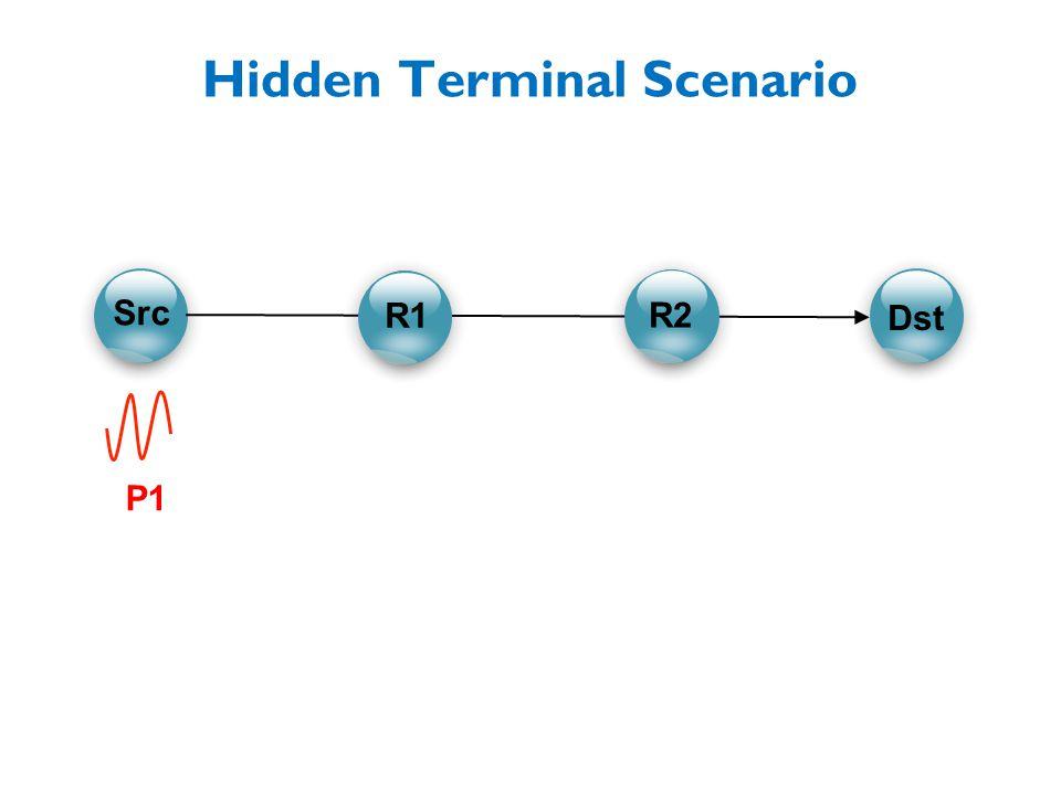 P1 Hidden Terminal Scenario C C CC R1 R2 Src Dst