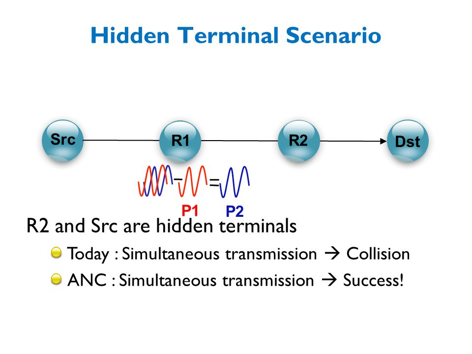 Hidden Terminal Scenario R2 and Src are hidden terminals Today : Simultaneous transmission  Collision ANC : Simultaneous transmission  Success.