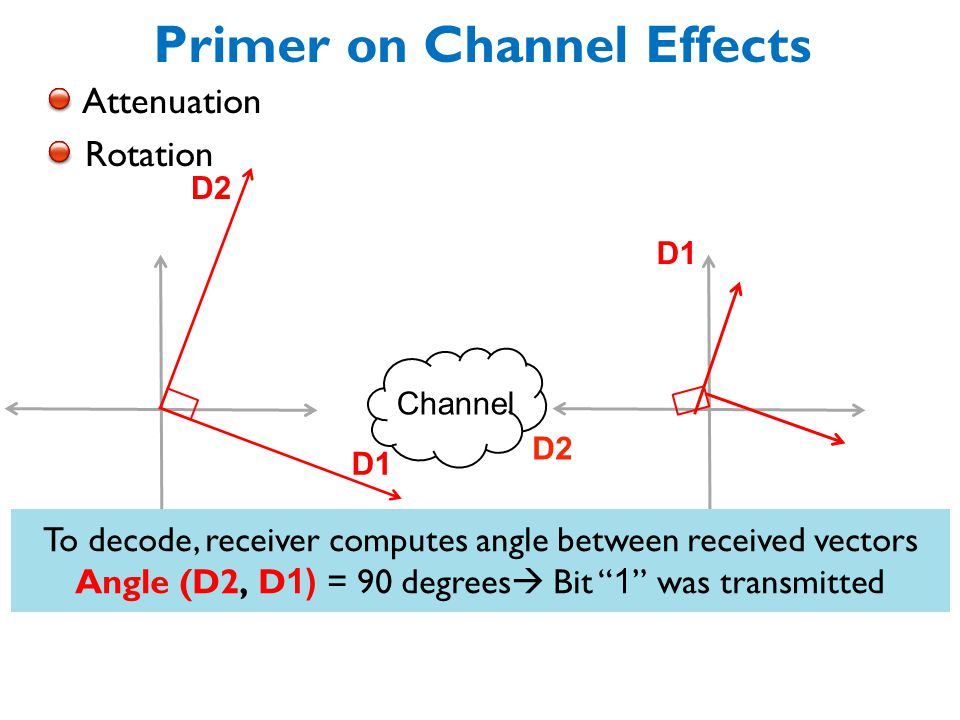 Primer on Channel Effects Attenuation Rotation Angle between vectors is preserved Channel D2 D1 D2 D1 To decode, receiver computes angle between received vectors Angle (D2, D 1) = 90 degrees  Bit 1 was transmitted