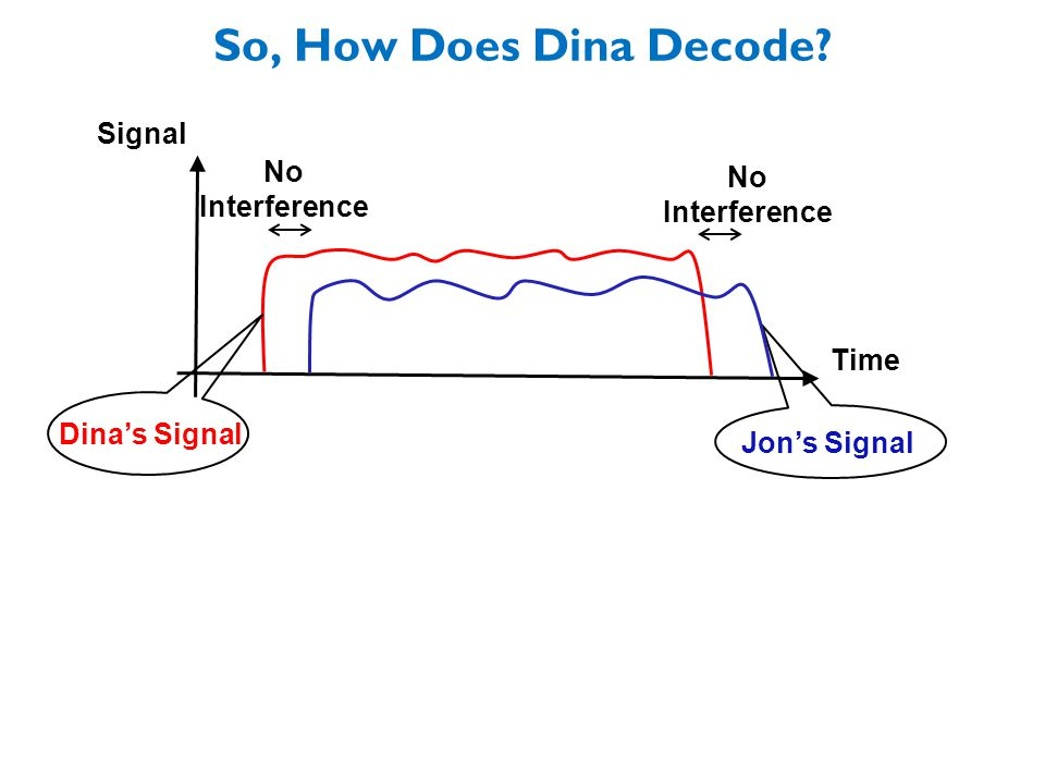 So, How Does Dina Decode? Time Signal No Interference Dina's Signal Jon's Signal