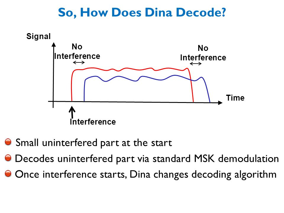 Time Signal Small uninterfered part at the start Decodes uninterfered part via standard MSK demodulation Once interference starts, Dina changes decoding algorithm Interference So, How Does Dina Decode.