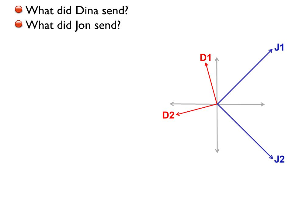 What did Dina send? What did Jon send? D1 D2 J1 J2