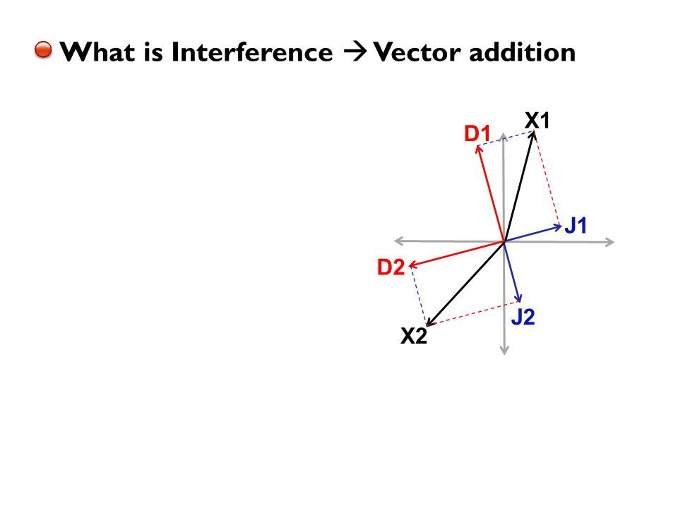 What is Interference  Vector addition J1 J2 X1 X2 D1 D2