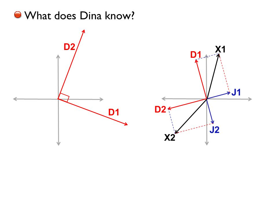 D1 What does Dina know? J1 J2 X1 X2 D1 D2