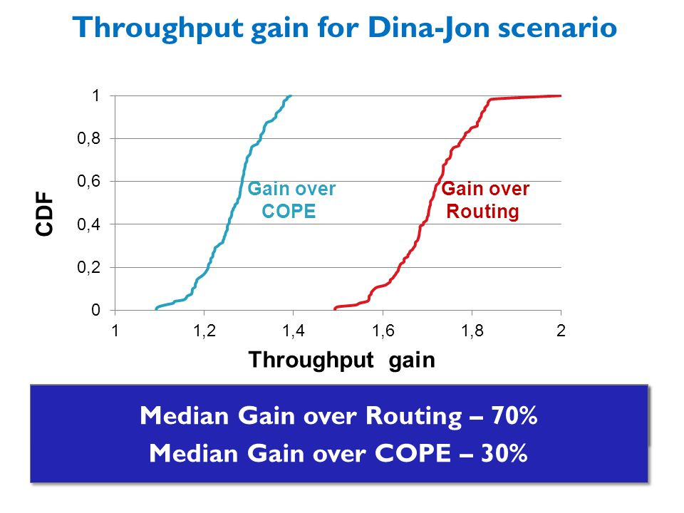 Throughput gain for Dina-Jon scenario Throughput gain CDF Gain over Routing Gain over COPE Median Gain over Routing – 70% Median Gain over COPE – 30% Median Gain over Routing – 70% Median Gain over COPE – 30%