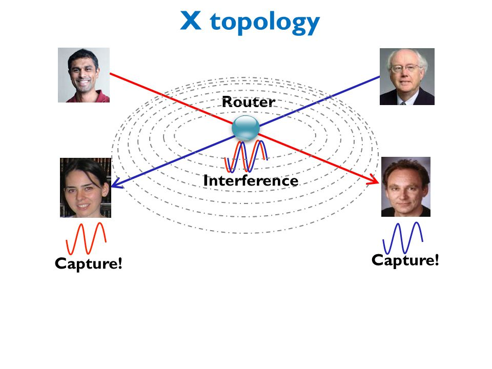 X topology Router Capture! Interference C