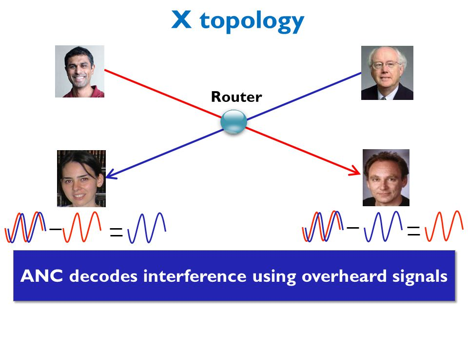 X topology Router ANC throughput gain over current 4/2 = 2 ANC throughput gain over COPE 3/2 = 1.5 ANC decodes interference using overheard signals C