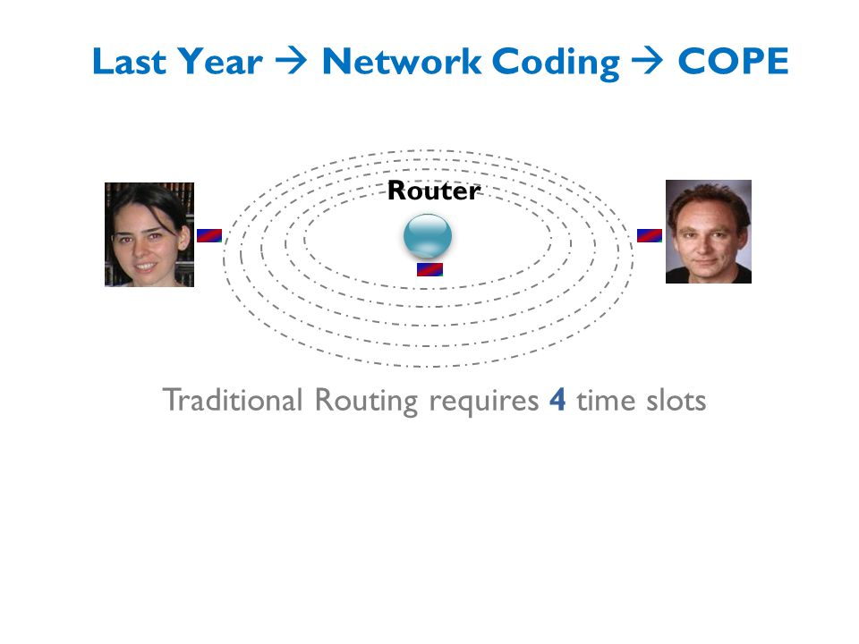Last Year  Network Coding  COPE XOR = = Router Traditional Routing requires 4 time slots COPE requires 3 time slots  Higher throughput Can we do it in 2 time slots.