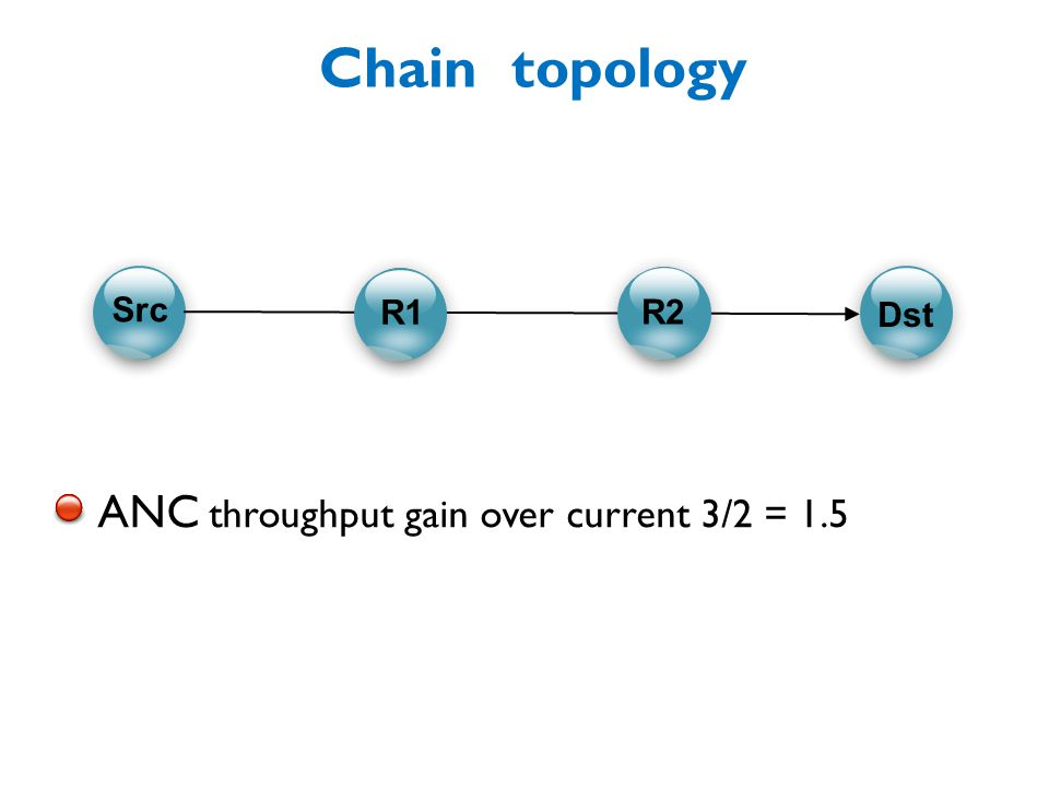 Chain topology ANC throughput gain over current 3/2 = 1.5 C C CC R1 R2 Src Dst