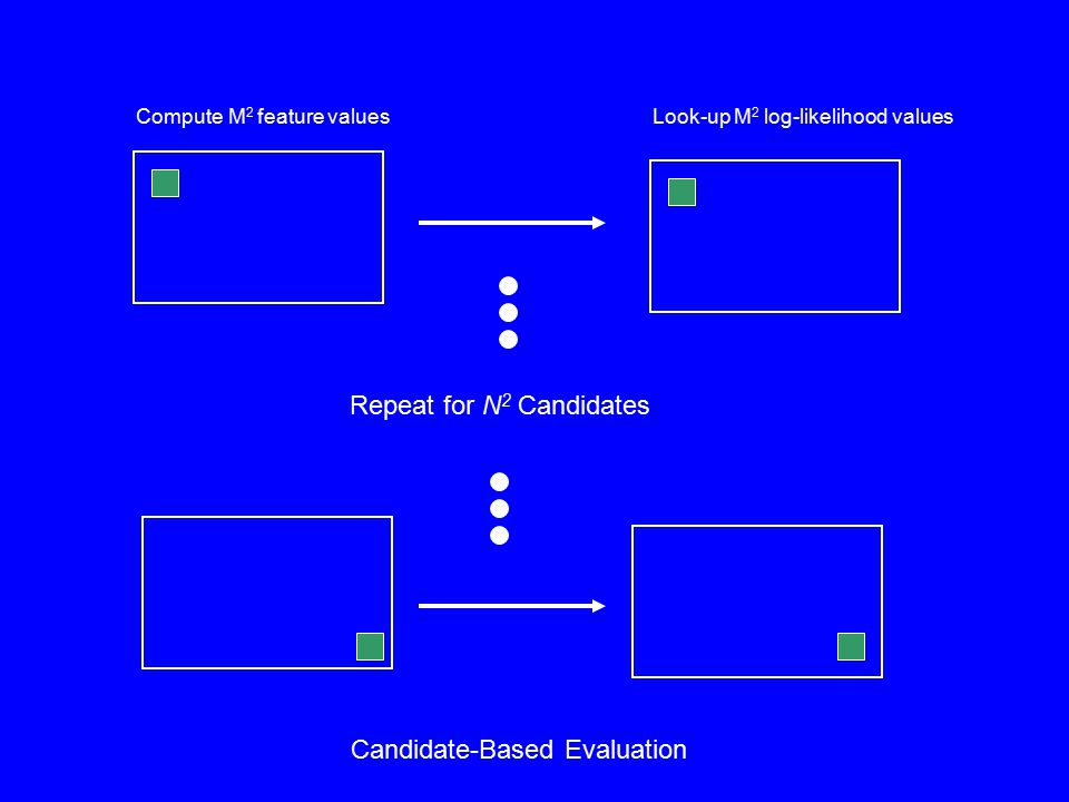 Repeat for N 2 Candidates Compute M 2 feature valuesLook-up M 2 log-likelihood values Candidate-Based Evaluation