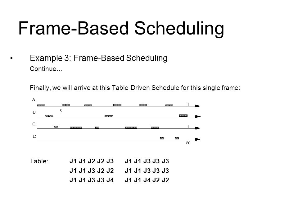 Frame-Based Scheduling Example 3: Frame-Based Scheduling Continue… Finally, we will arrive at this Table-Driven Schedule for this single frame: Table:J1 J1 J2 J2 J3 J1 J1 J3 J3 J3 J1 J1 J3 J2 J2 J1 J1 J3 J3 J3 J1 J1 J3 J3 J4 J1 J1 J4 J2 J2