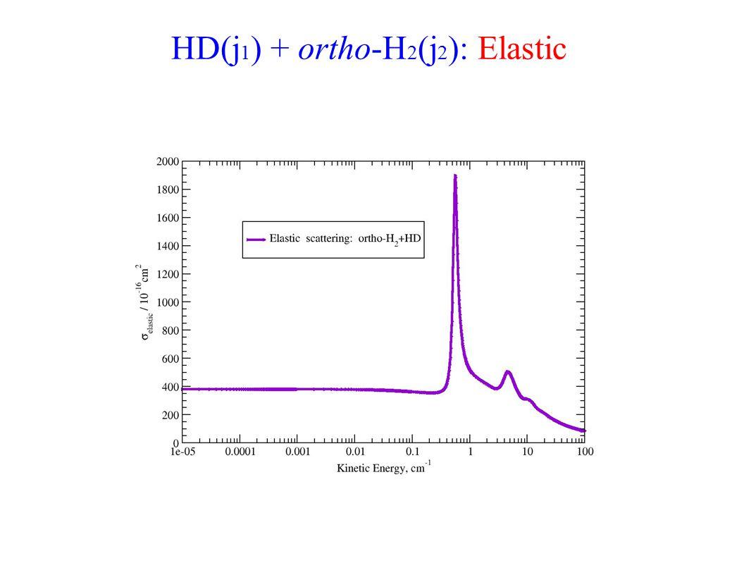 HD(j 1 ) + ortho-H 2 (j 2 ): Elastic