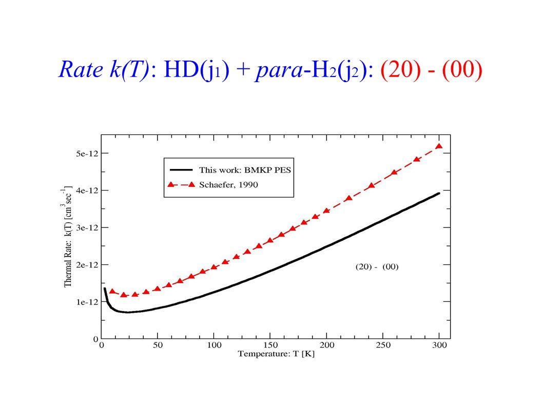 Rate k(T): HD(j 1 ) + para-H 2 (j 2 ): (20) - (00)