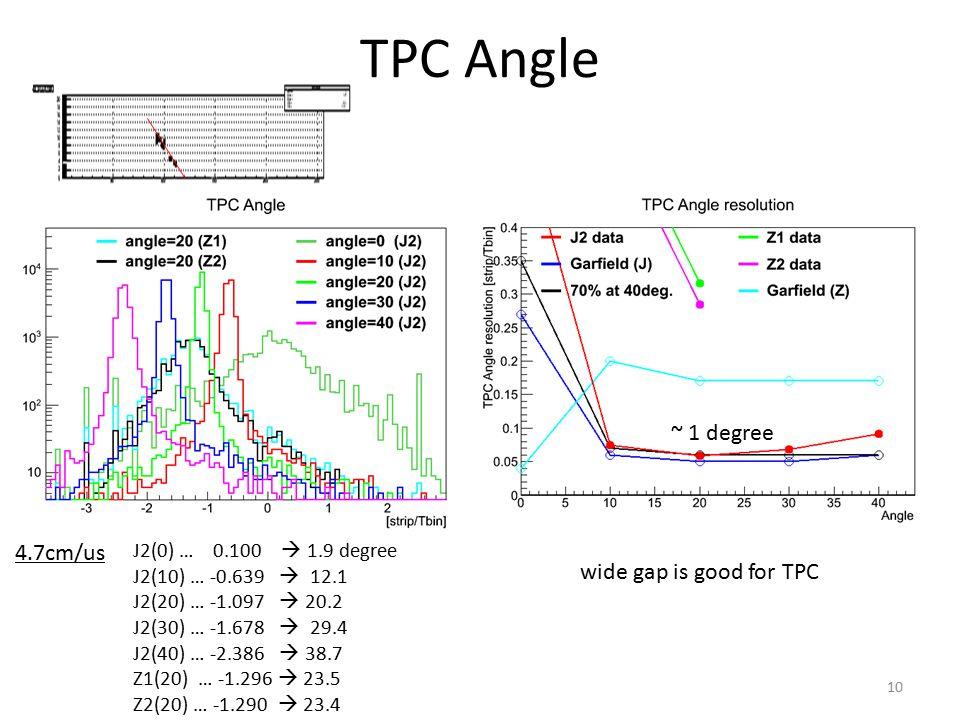 TPC Angle J2(0) … 0.100  1.9 degree J2(10) … -0.639  12.1 J2(20) … -1.097  20.2 J2(30) … -1.678  29.4 J2(40) … -2.386  38.7 Z1(20) … -1.296  23.5 Z2(20) … -1.290  23.4 ~ 1 degree 4.7cm/us 10 wide gap is good for TPC