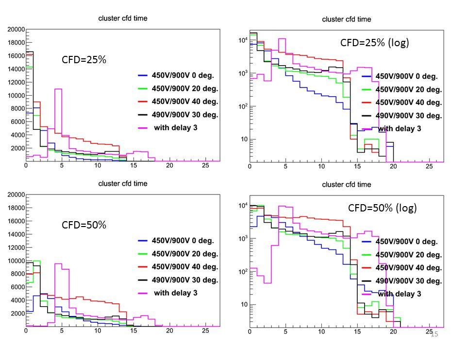 CFD=25% log scale CFD=50% CFD=25% CFD=25% (log) CFD=50% (log) 15