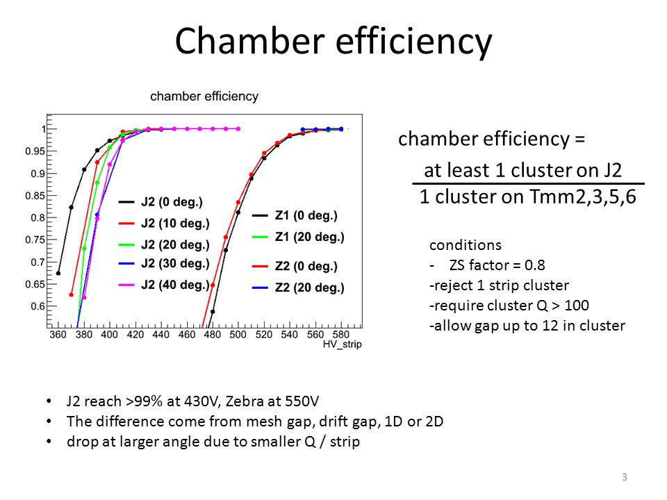 Chamber efficiency at least 1 cluster on J2 1 cluster on Tmm2,3,5,6 chamber efficiency = conditions - ZS factor = 0.8 -reject 1 strip cluster -require cluster Q > 100 -allow gap up to 12 in cluster J2 reach >99% at 430V, Zebra at 550V The difference come from mesh gap, drift gap, 1D or 2D drop at larger angle due to smaller Q / strip 3