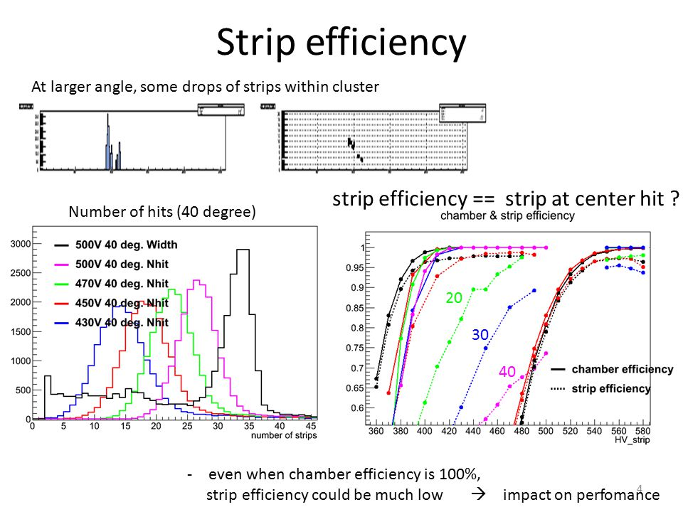 Strip efficiency strip efficiency == strip at center hit .